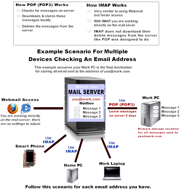 multipledevices-onemailbox
